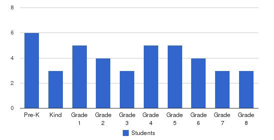 Middletown Christian School-sda Students by Grade