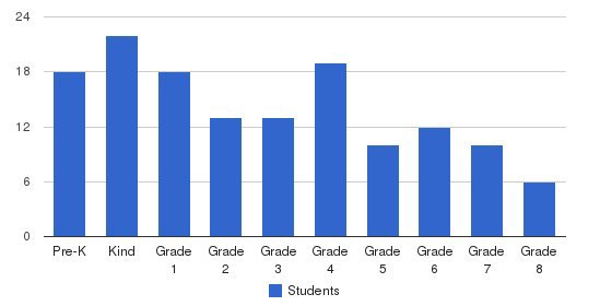 Mountain Laurel Waldorf School Students by Grade