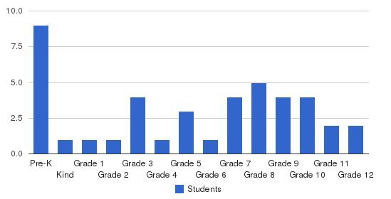 Mt Moriah Academy Students by Grade