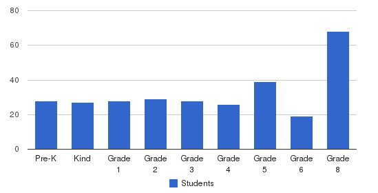 Nazareth Elementary School Students by Grade