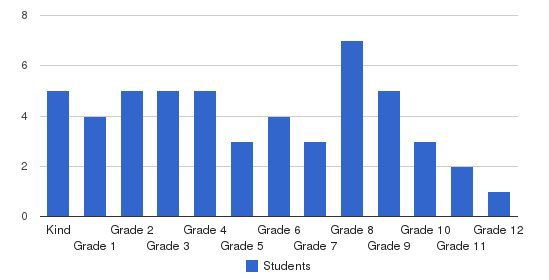 New Covenant Christian Academy Students by Grade