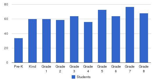 North Shore Hebrew Academy Students by Grade
