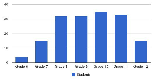 Northeast Parent & Child Society Students by Grade