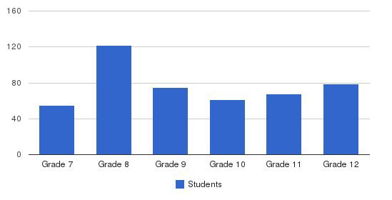 Notre Dame Junior Senior High School Students by Grade