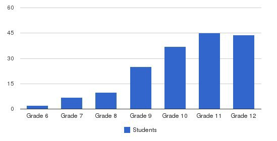 Oakwood Friends School Students by Grade