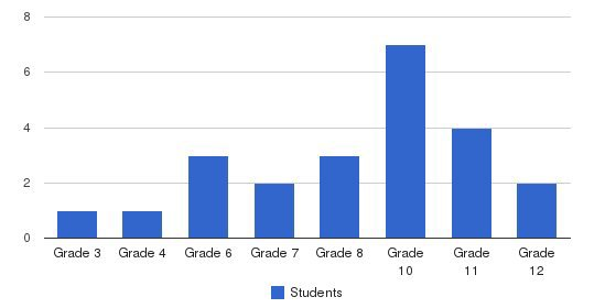 Orleans County Christian School Students by Grade