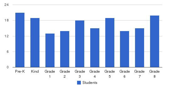 Good Counsel Academy Elementary School Students by Grade
