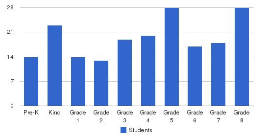 Our Lady Of Mount Carmel School Students by Grade