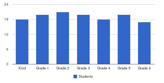 Diegueno Country School Students by Grade