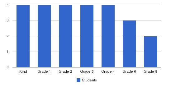 Dinuba Jr Academy Students by Grade
