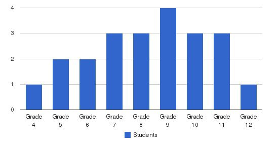 Pathfinder Village School Students by Grade