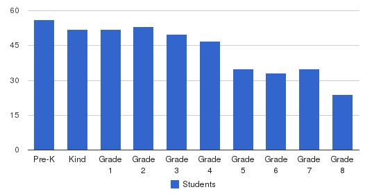 Peoples Elementary School Students by Grade