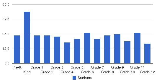 Rudolf Steiner School Students by Grade