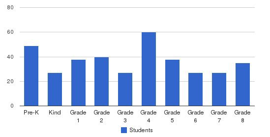 Sacred Heart Catholic School Students by Grade