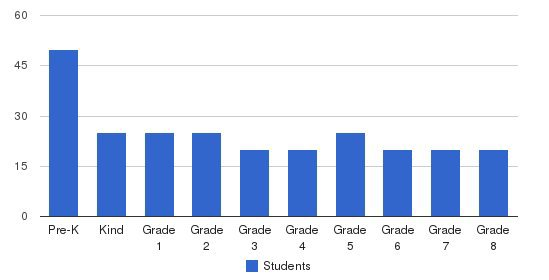 Sacred Heart Of Jesus School Students by Grade