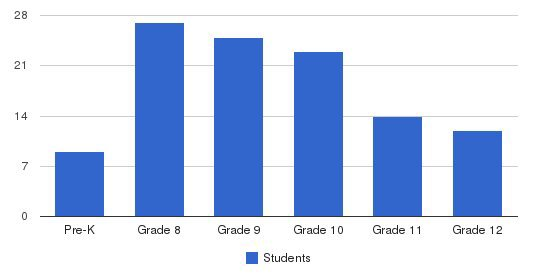 St Anne Institute Students by Grade