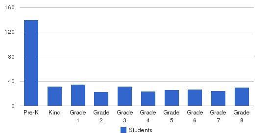 Santa Maria School Students by Grade