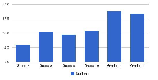 Seton Catholic Central Students by Grade