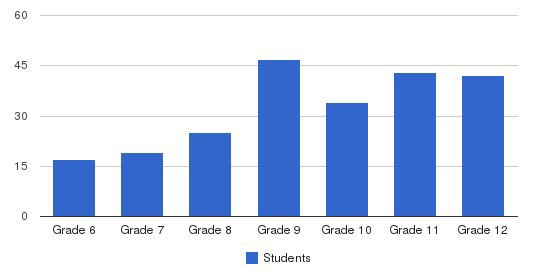 Dunn School Students by Grade