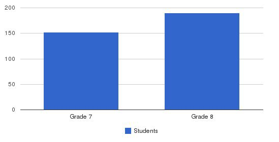 Siena Catholic Academy Students by Grade
