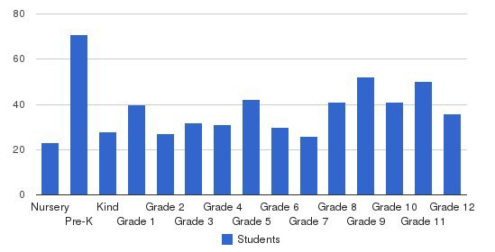 Smithtown Christian School Students by Grade