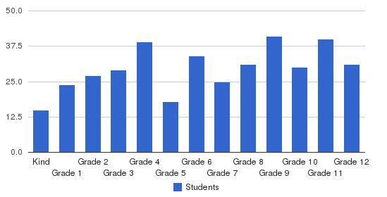 Schechter School of Long Island Students by Grade