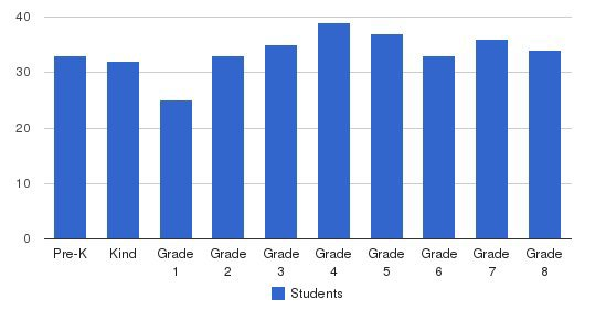 Ss Joseph & Thomas School Students by Grade