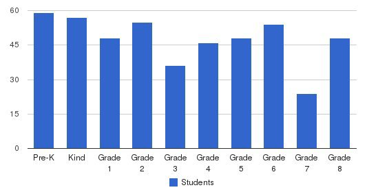 St Augustine School Students by Grade