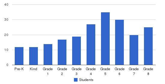 St. Augustine School Students by Grade
