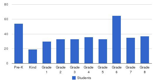 St. Barnabas Elementary School Students by Grade