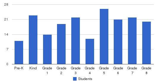 St Bernadette School Students by Grade