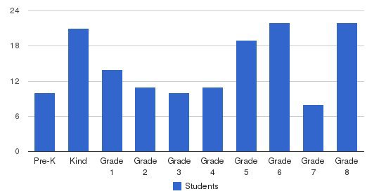 St. Bernard Elementary School Students by Grade