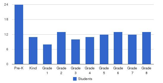 St. Bonaventure School Students by Grade
