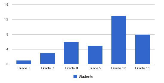 East Valley Education Center Students by Grade