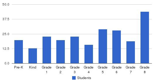 St Dominic Elementary School Students by Grade