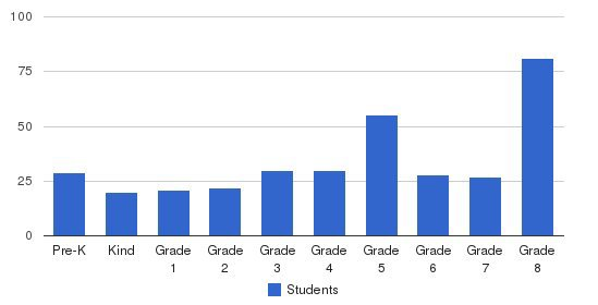 St Elizabeth Ann Seton Regional School Pk-8 Students by Grade