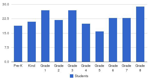 St. Frances Of Rome School Students by Grade