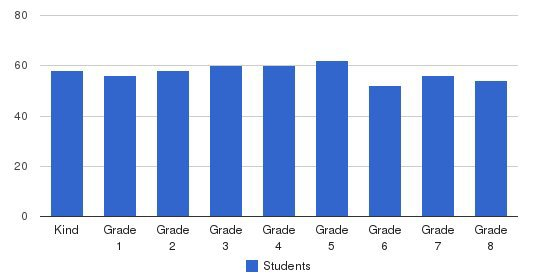 St. Ignatius Loyola School Students by Grade
