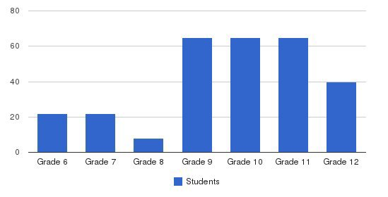Eastside College Preparatory School Students by Grade