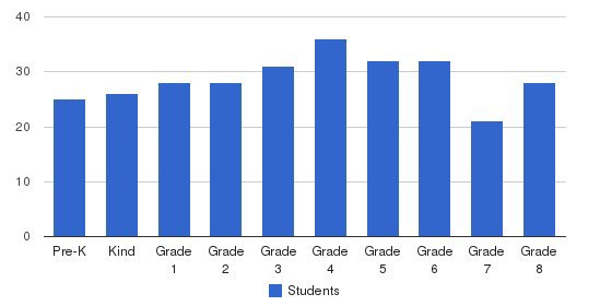St Isidore School Students by Grade