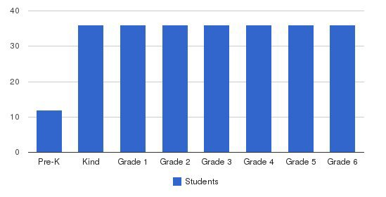 Echo Horizon School Students by Grade