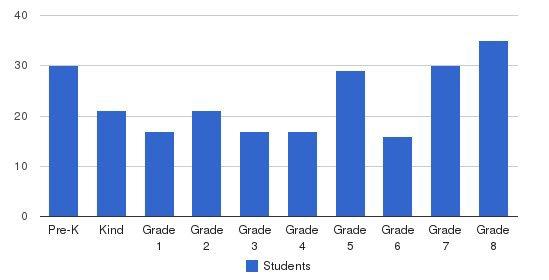 St John Baptist De Lasalle Regional School Students by Grade