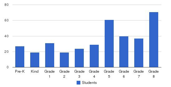 St John The Baptist School Students by Grade