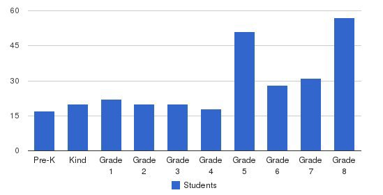 St. Kevin School Students by Grade
