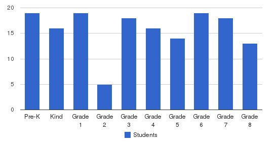 St. Margaret Students by Grade