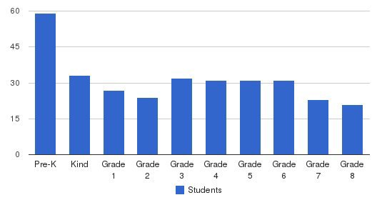St. Marys Elementary School Students by Grade