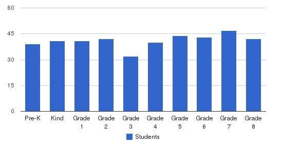 St. Matthias School Students by Grade