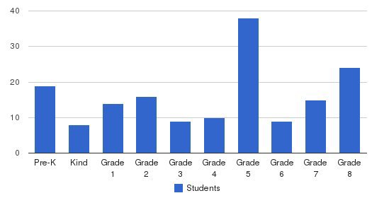 St. Michael Elementary School Students by Grade