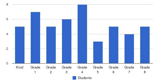 El Cajon Seventh-day Adventist Christian School Students by Grade
