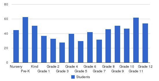 Immaculate Heart Central Schools Students by Grade